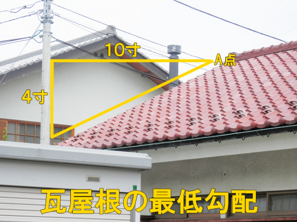 minimum slope of tile roof