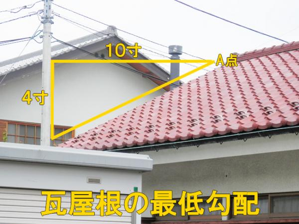 瓦屋根の最低勾配