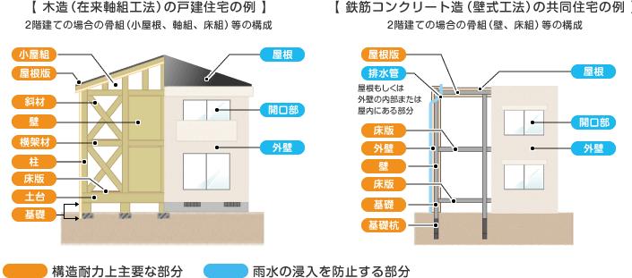 住宅瑕疵担保責任の範囲