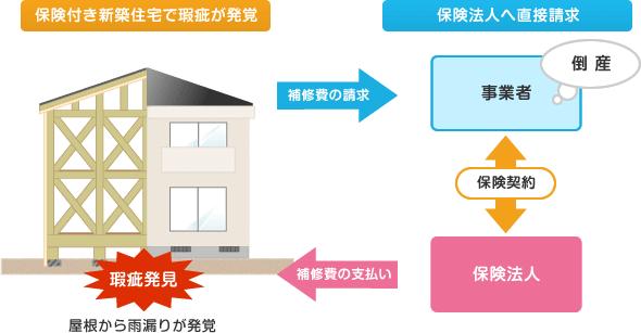 住宅瑕疵担保責任の保険制度