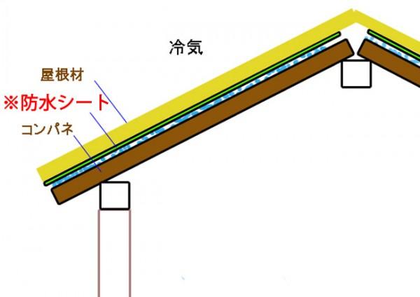 三角屋根(切妻屋根)の防水構造