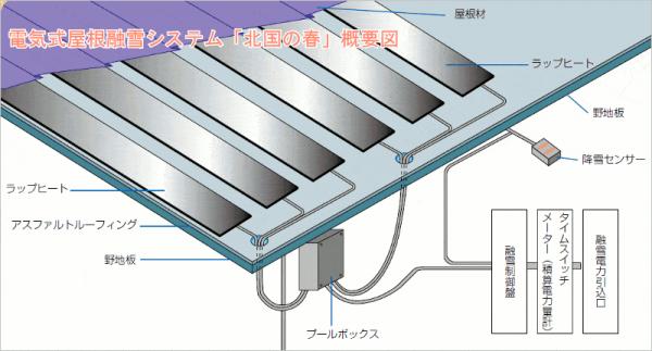 電気式の屋根雪融解システム