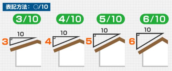 屋根勾配の「分数」による表示方法