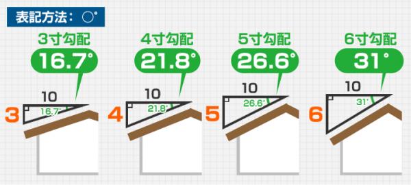 屋根勾配の「角度」による表示方法