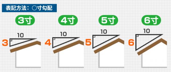 屋根勾配の「寸」による表示方法