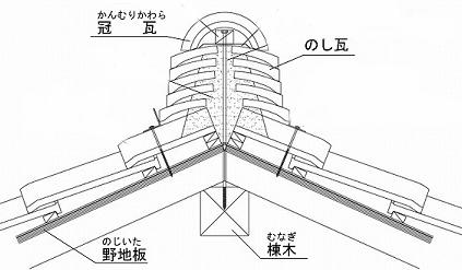 のし瓦の断面図