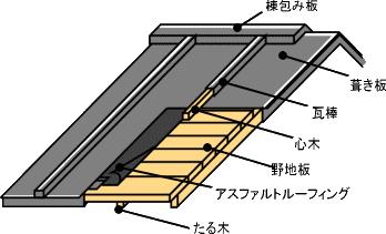 トタン屋根の構造
