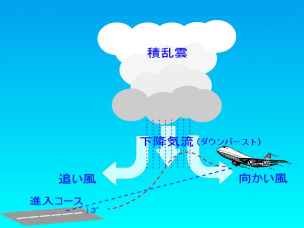 突風原因3:ダウンバースト