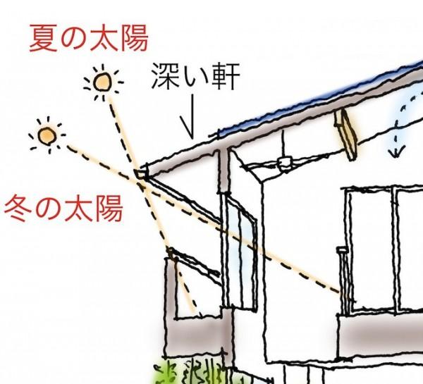 日射角度の変化